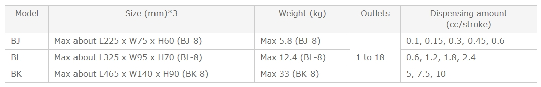 Thông số sử dụng bộ chia BJ